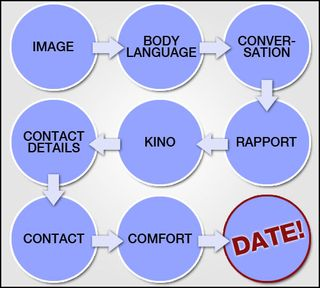 Dating-advice-flow-chart