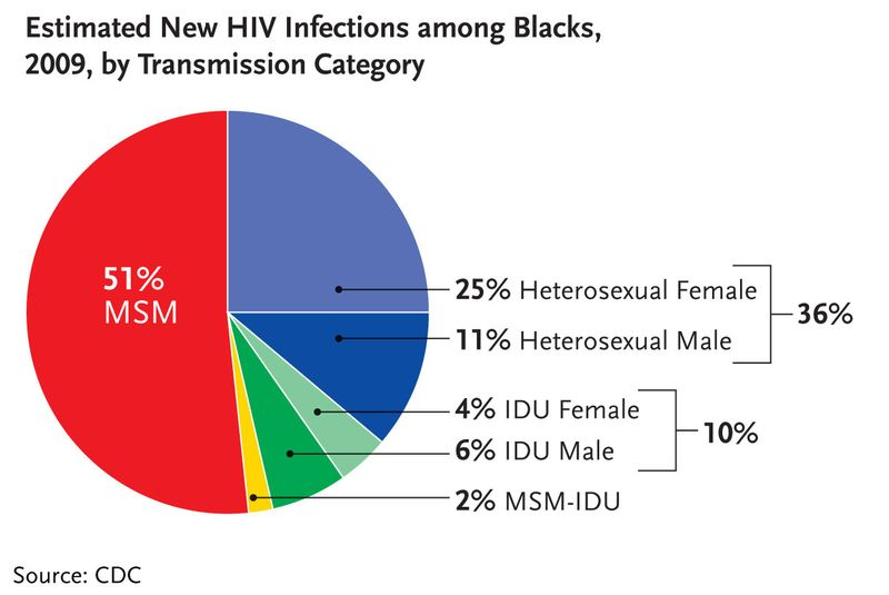 HIV-Infections-Blacks-Transmission-2009
